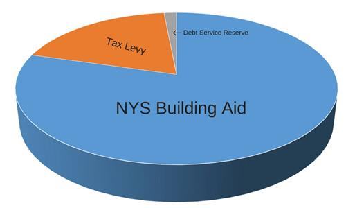 NYS Building Aid